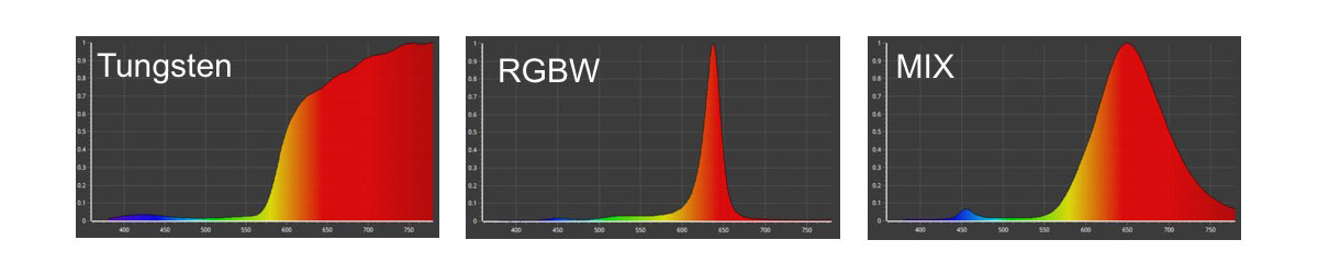 Comparison of Tungsten, RGBW and MIX spectral output.